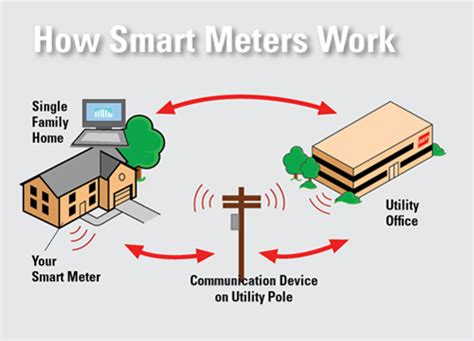 how do smart light bulbs work beware of smart meters roger helmer mep