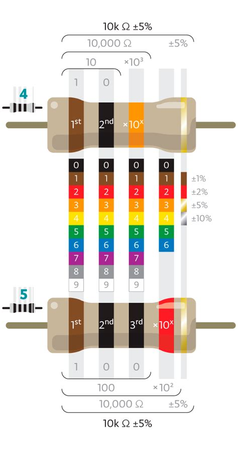 220 ohm resistor color code pics for gt 220 ohm resistor color code