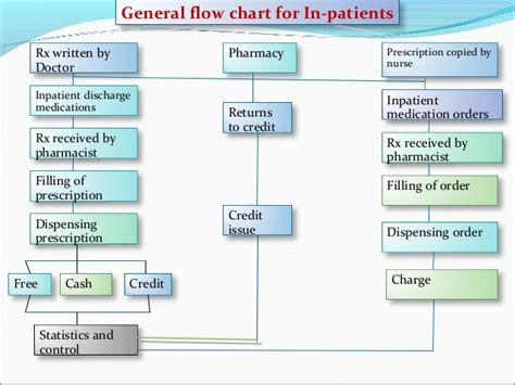 hospital pharmacy workflow pharmacy workflow diagram chart images how to guide and