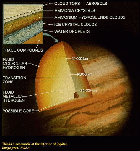 Interior Structure Of Jupiter geology of the solar system 10 jupiter and its satellites