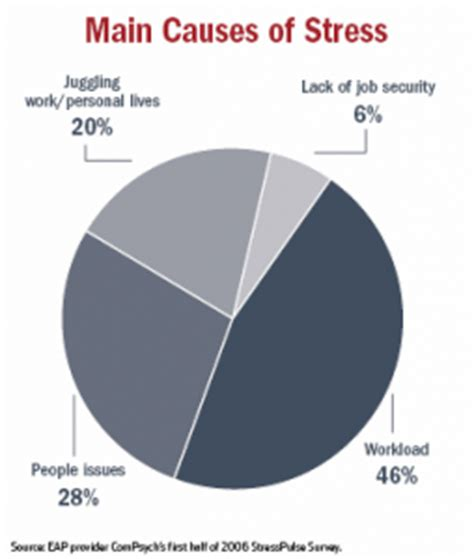 workplace stress – the american institute of stress