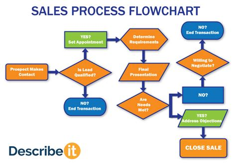 b2b sales process flowchart citrix parts diagram web services diagram elsavadorla