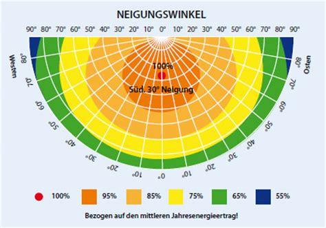 katzenjahre in menschenjahre tabelle umrechnung kwp in kwh b 252 rozubeh 246 r