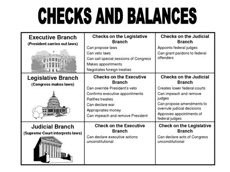 exle of checks and balances exles of checks and balances in the constitution
