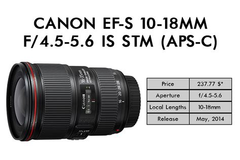 Canon Ef S 10 18 F45 56 Is Stm best lens for real estate photography guide