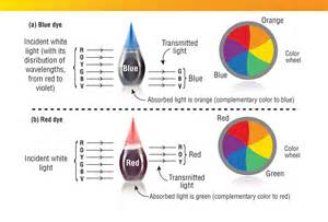 how to make different colors with food coloring the chemistry of food colorings american chemical society