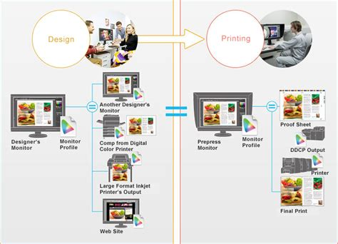 print workflow coloredge solutions for design and printing eizo