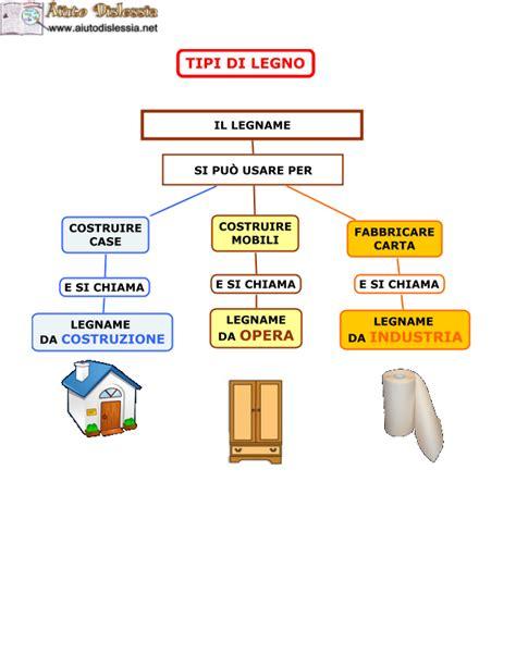 diversi tipi di legno il legno tecnologia sc media aiutodislessia net