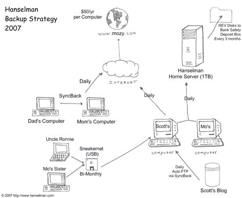 backup strategy template on losing data and a family backup strategy hanselman