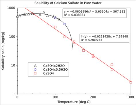 calcium sulfate wikipedia