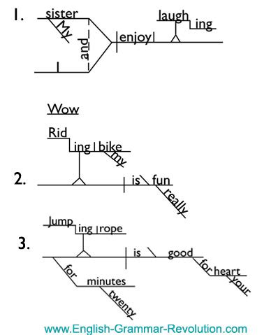 a sentence diagramming primer books diagramming verbals