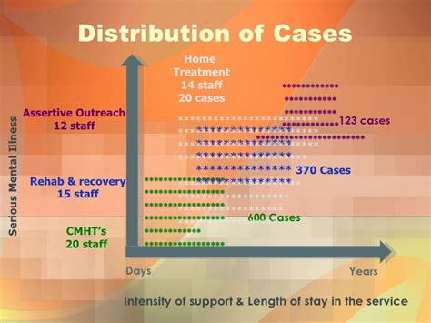 caseload distribution critical components of crisis resolution home treatment pt 1 kevin