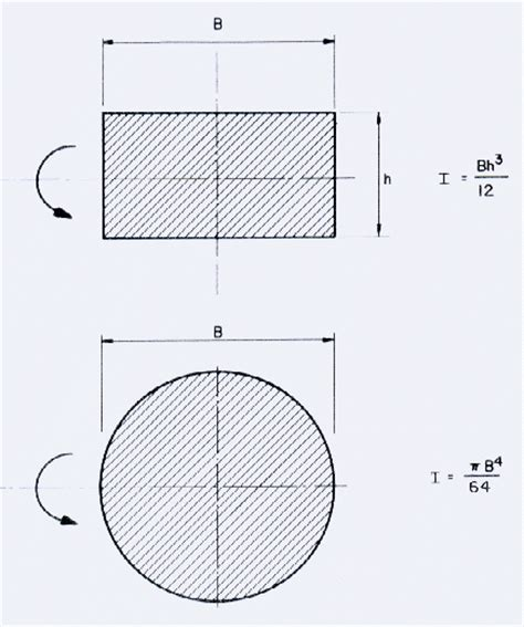 Moment Of Inertia Rectangular Cross Section by An E 4