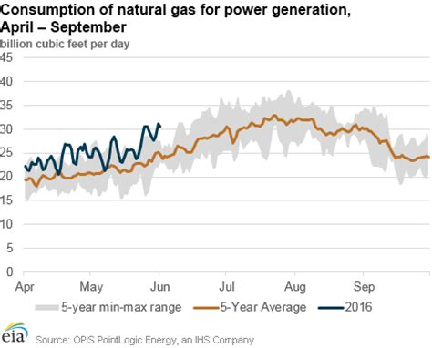 natural gas u.s. energy information administration (eia)
