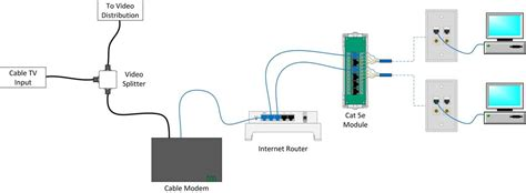 circuit cable wiring home network and diagram