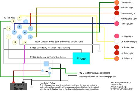 wiring diagram for trailer lights 13 pin circuit and