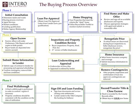 home buying process 171 realtor kj