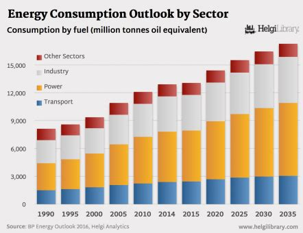 bp energy outlook 2016 energy consumption by sector
