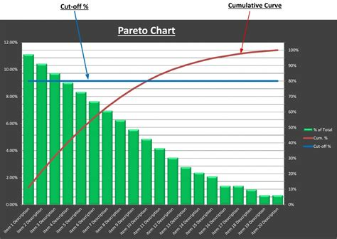 Pareto Chart Template Pareto Analysis Chart Excel Template