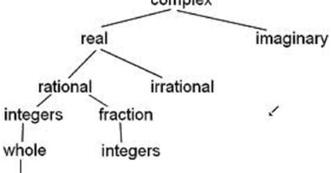 how to handle irrational arguments with a bp borderline math arguments 31 is this rational