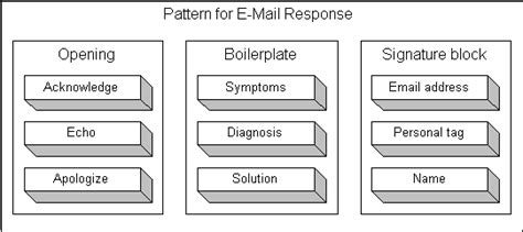 pattern of writing an email patterns how to answer customer email web writing that