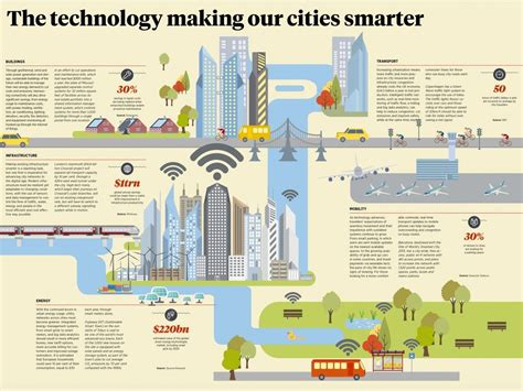 green infrastructure plan fuels smarter infographic outlining the top smart city technologies across 5 key sectors buildings