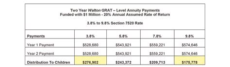 section 7520 rate grantor retained annuity trusts williams mullen