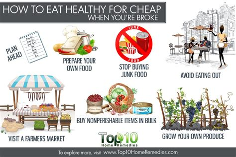 eat healthy  cheap  youre broke top