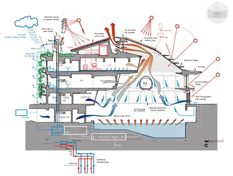 big architects diagrams big architects diagrams architects ltd big blue 図面