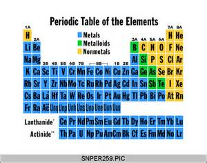 periodic table gases solids and liquids periodic table