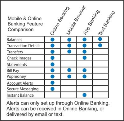mobile compare features mobile banking hometown banks