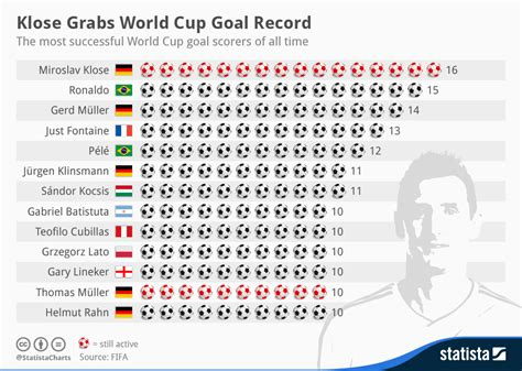 World Cup Top Scorers Klose Grabs World Cup Goal Record Business