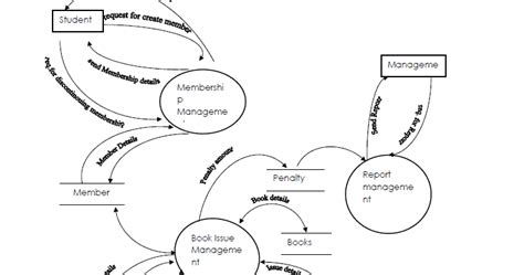 data flow diagram exle library management system data flow diagram for library management system study point