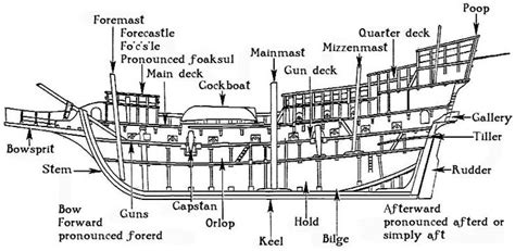 diagram of pirate ship sailing ship diagram with labels search mrs