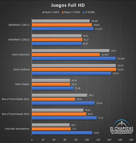 gaming bench amd ryzen 5 1600 cpu review published legit reviews