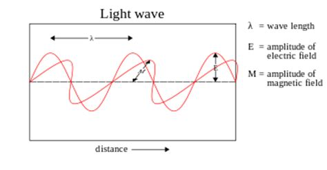 Light Waves Vs Sound Waves by Light