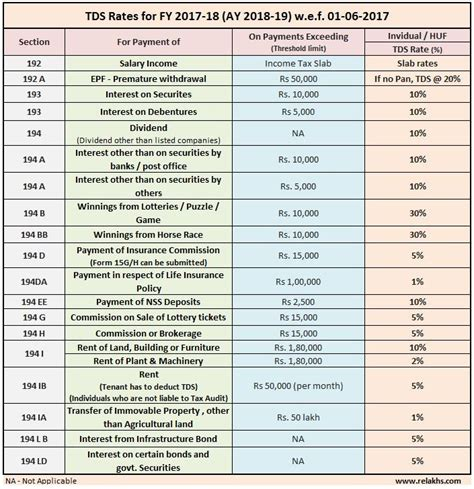 term insurance tax table 2017 tds rates chart for financial year 2017 2018 fy ay