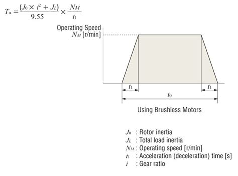 motor speed formula motor sizing calculations