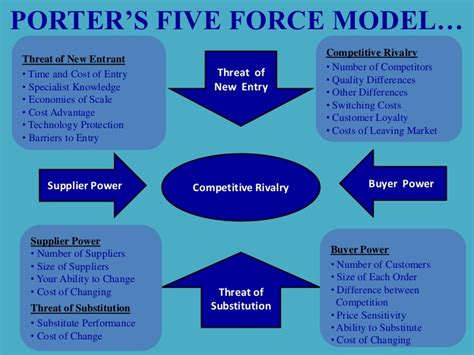 55485715 Hul Ppt Porters Five Forces Model Ppt