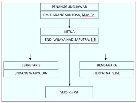 membuat proposal tentang ldks osis smp negeri 1 pusakanagara proposal pemilihan ketua