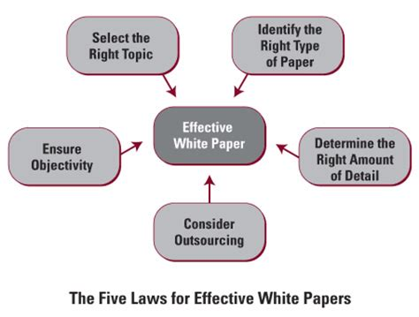 how to write an effective white paper hoffman marketing communications white paper writing