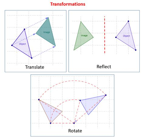 translation rotation reflection worksheet reflection rotation and translation solutions exles worksheets activities