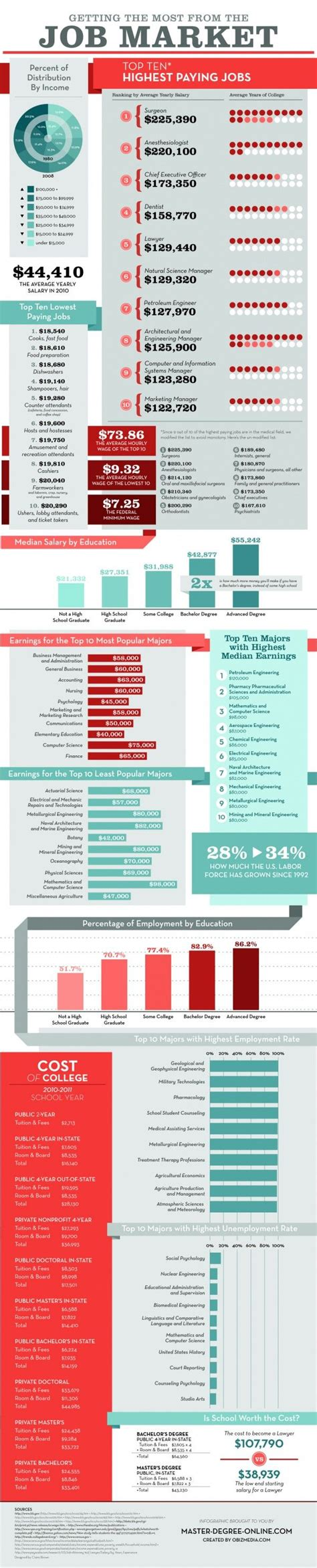 career outcomes for non technical degrees emsi