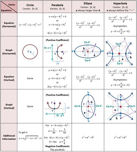 formulas for conic sections best 25 conic section ideas on pinterest mathematics