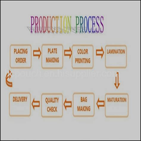 Paper Bag Process - best price seal paper bag products china products
