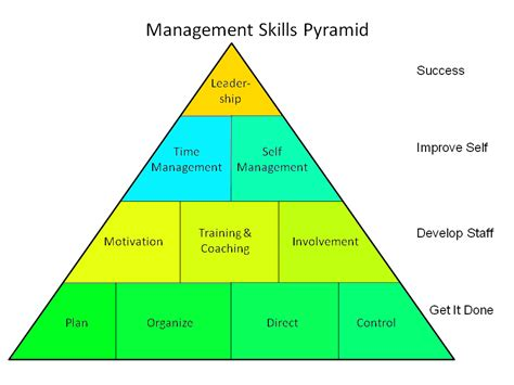 Managerial Skill Development Mba Notes by Management Skills Work Time