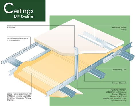 gypsum board suspended ceiling system pictures pin on