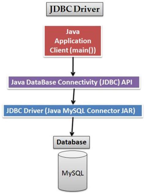 jdbc mysql connection tutorial 187 the open tutorials