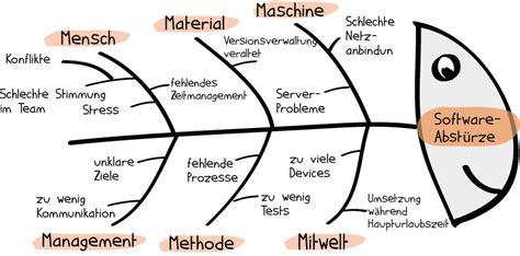 ishikawa diagramme 7m probleml 246 sung im projekt so funktioniert die ishikawa