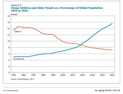 usa statistics bureau an population and future housing needs st paul